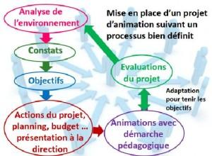 processus animation ehpad